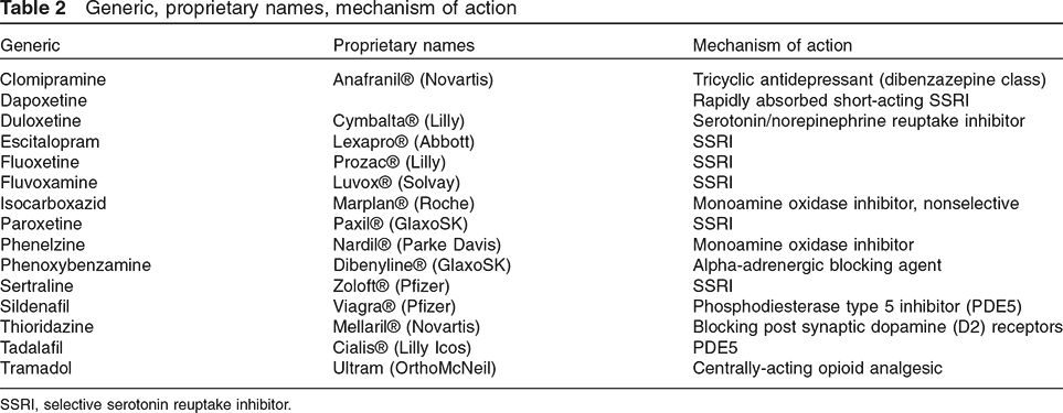 Generic, proprietary names, mechanism of action